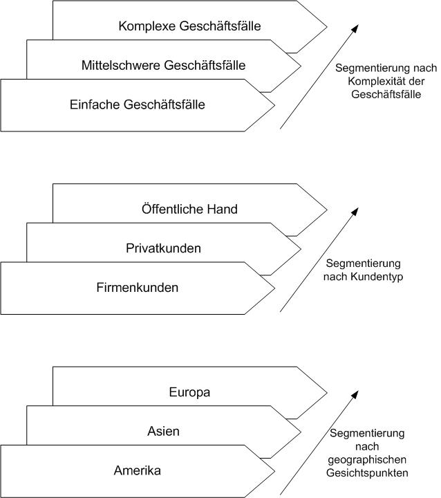 Beispiele für denkbare Segmentierungskriterien für Geschäftsprozesse