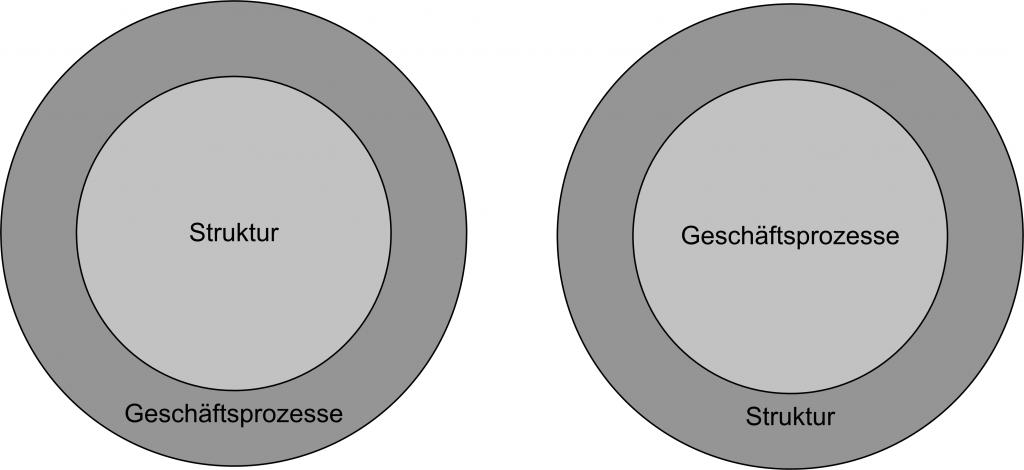 Struktur VS. Prozesse im Mittelpunkt der Organisationsgestaltung