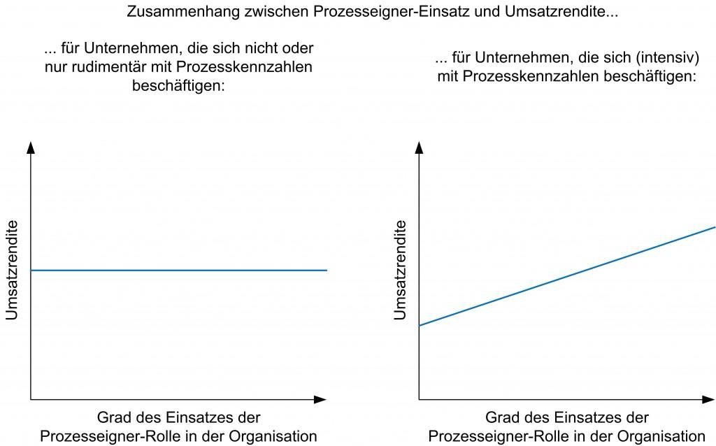 Prozesseigner, Prozesskennzahlen und Umsatzrendite