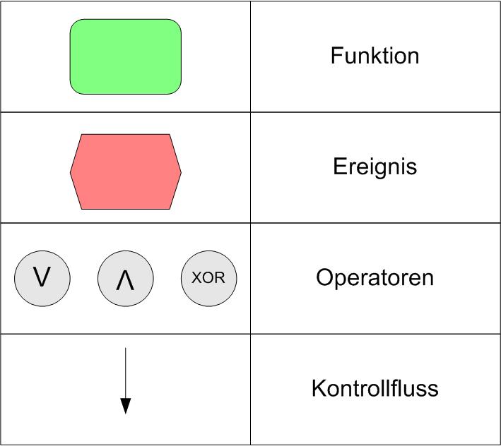 Die vier Basiselemente einer EPK
