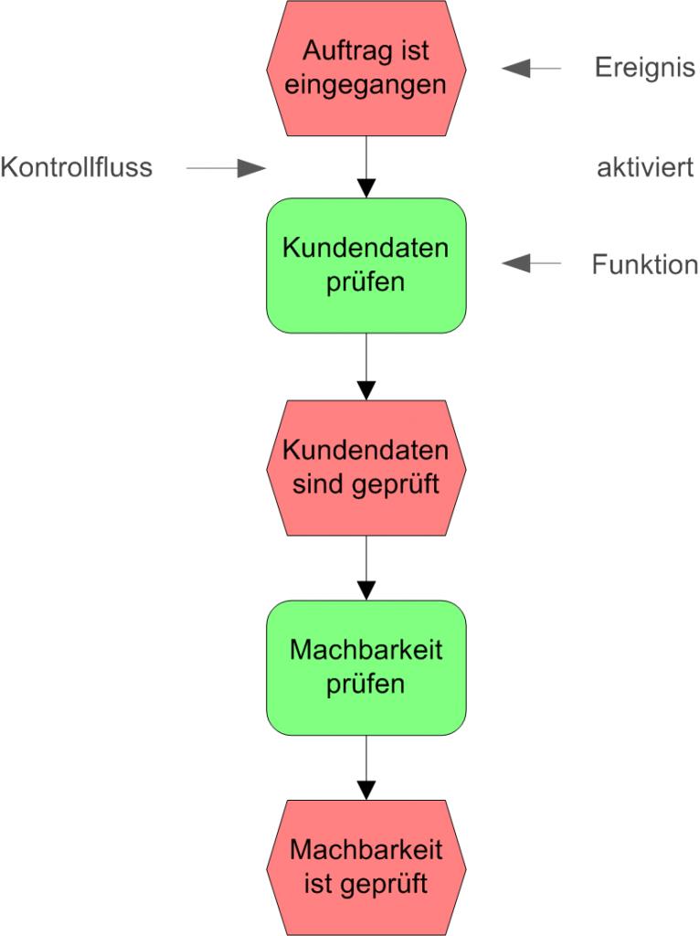 Einfaches Beispiel einer ereignisgesteuerten Prozesskette. Quelle: Vorlesung