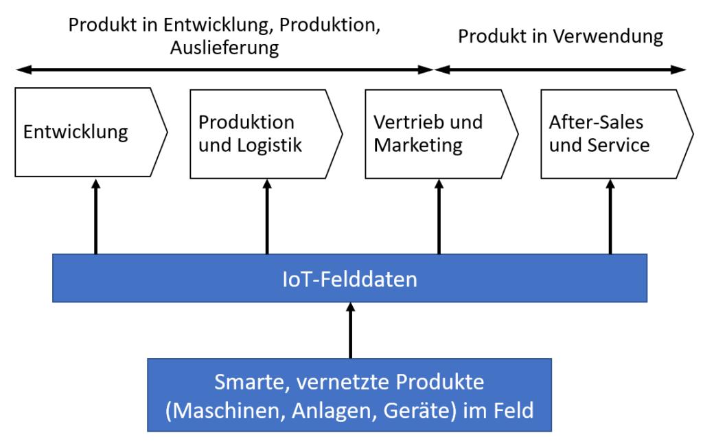 Prozessinnovationen durch intelligente, vernetzte Produkte. Produktdigitalisierung durch IoT.
